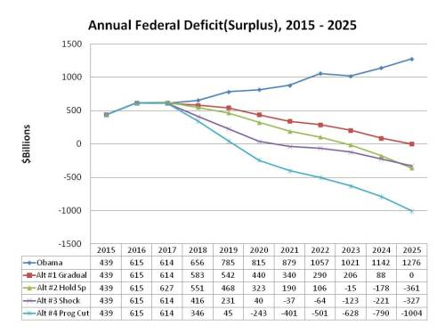 Ann Fed Deficit, 4 alt