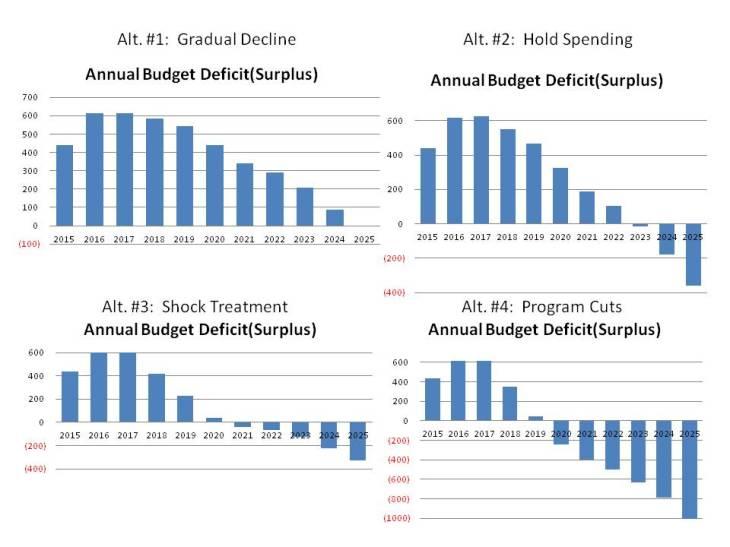 Annual Budget Def, 4 alt