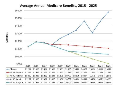Average Annual Medicare Benefits
