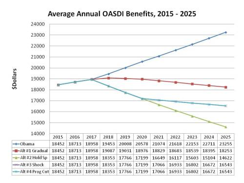 Average Annual OASDI Benefits