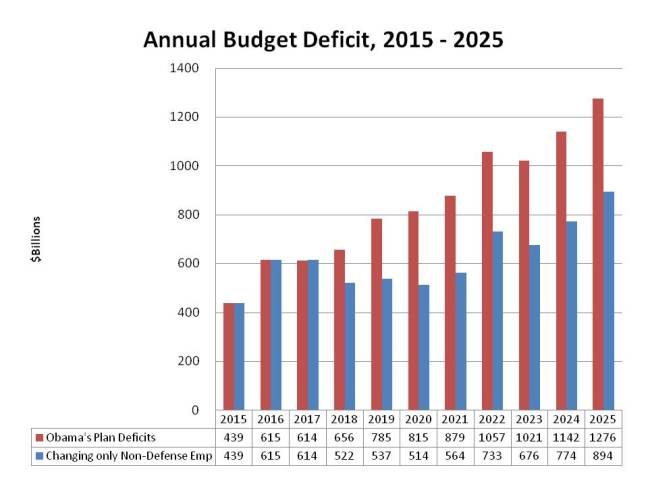 Budget Deficit with Reduced Fed Empl