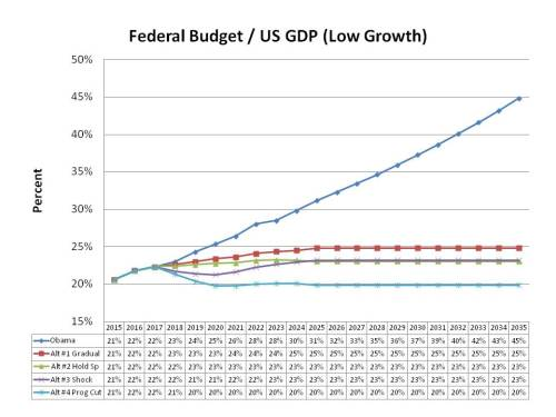 Fed Budget over US GDP, Low Growth