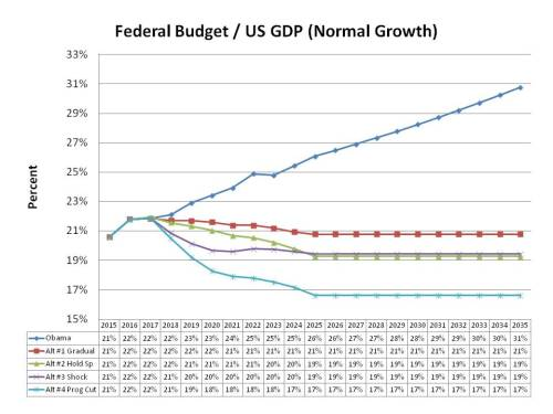 Fed Budget over US GDP, Normal Growth