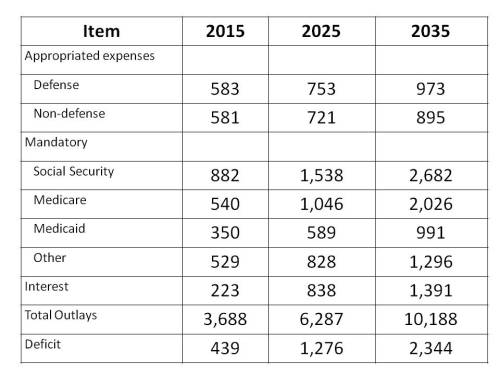 Fed Budget Table to 2035