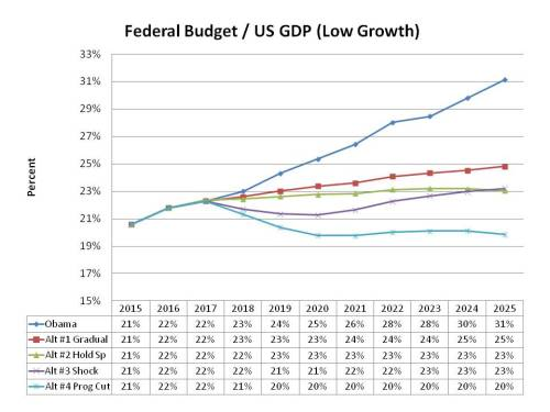 Federal Budget, low growth