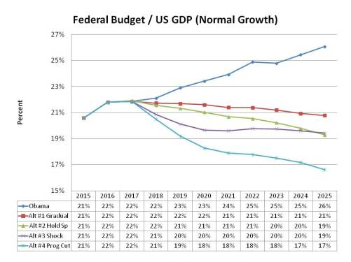 Federal Budget, normal growth