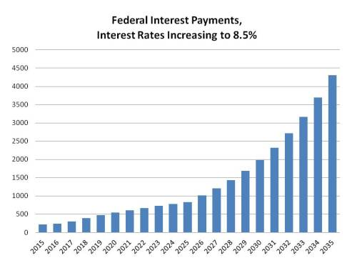 Federal Int Pmts, Int Increasing