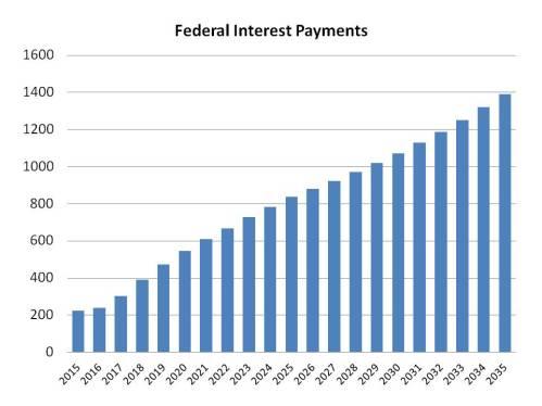 Federal Int Pmts