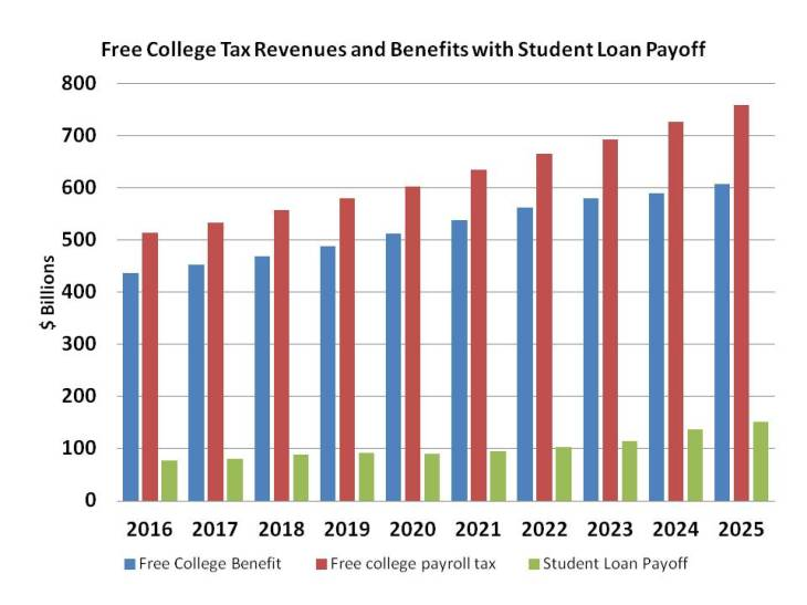 Free College Bar Chart with Student Loan Payoff
