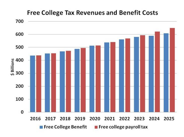 Free College Bar Chart