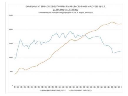 Govt vs Manuf Employment