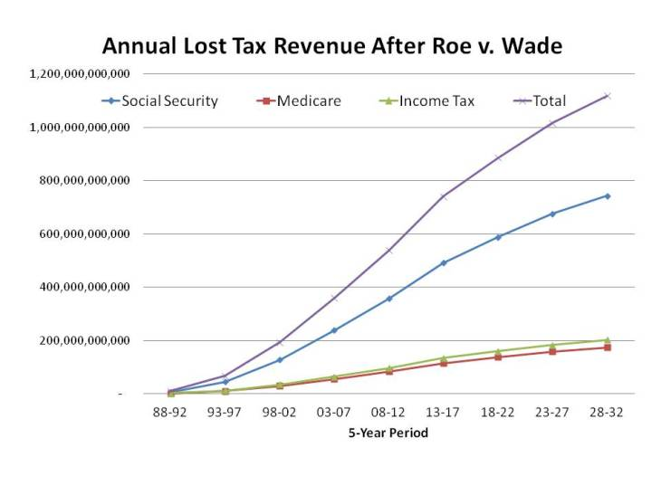 Lost Taxes Abortion