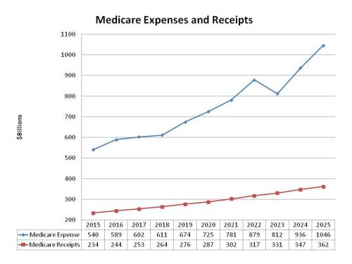 Medicare Exp to Rec