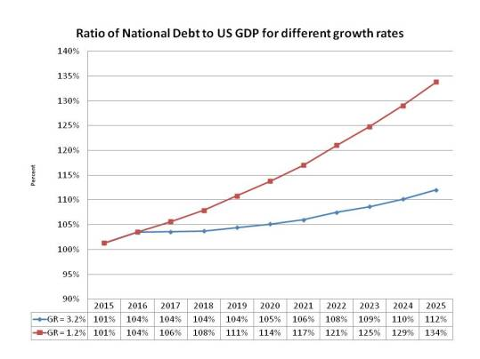 Nat Debt to US GDP