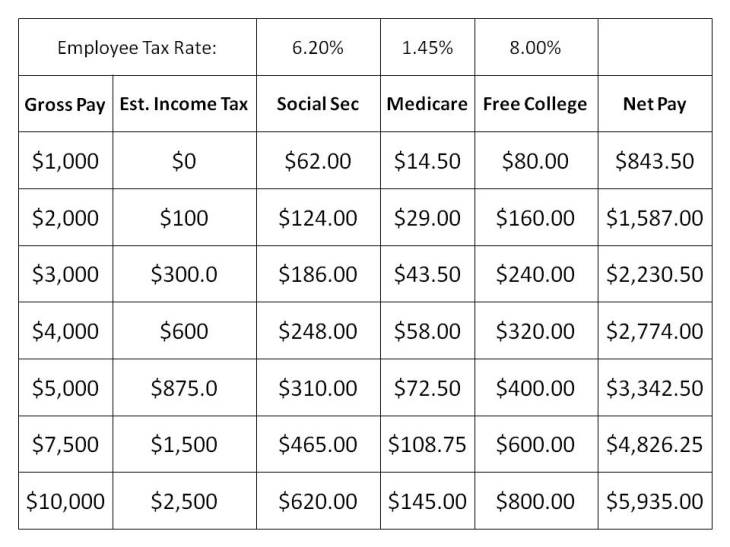 Net Pay with Free College