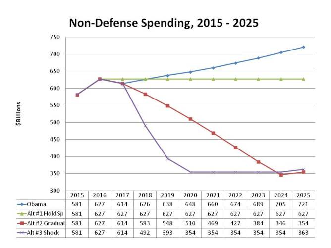 NonDefense Spending