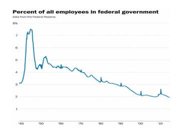 Percent Workforce Empl by Federal Govt