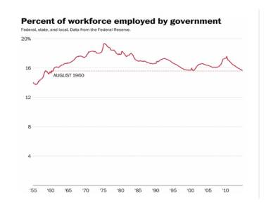 Percent Workforce Empl by Govt