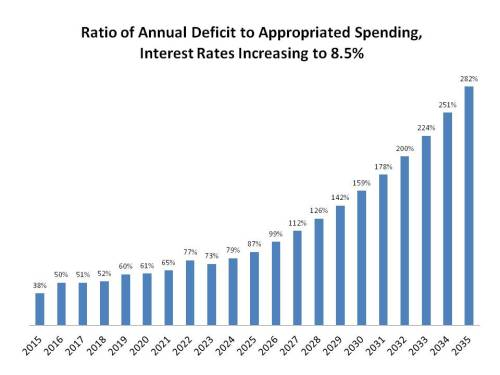 Ratio of Deficit to Appropriated, Int increasing