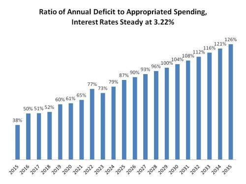 Ratio of Deficit to Appropriated