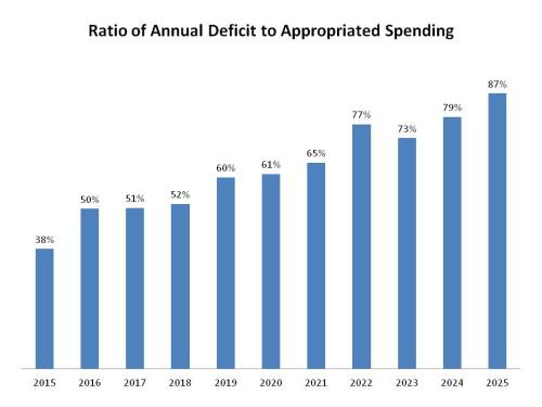 Ratio of Deficit to Spending