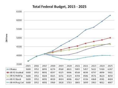 Total Fed Budget, 4 alt