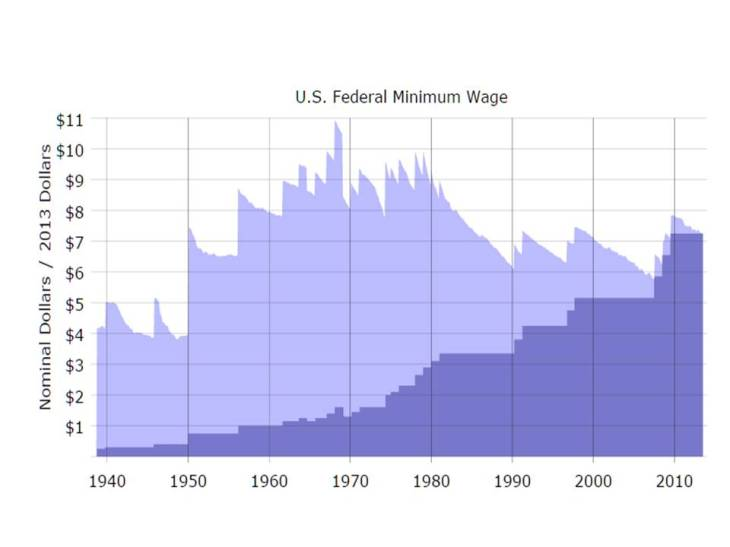fed-min-wage-purchasing-power