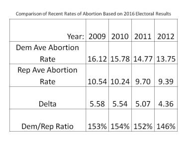 recent-abortion-rates